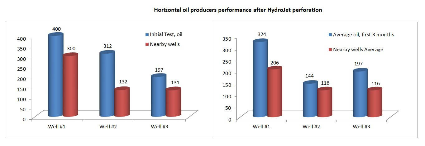 HydroJet-perforation-results